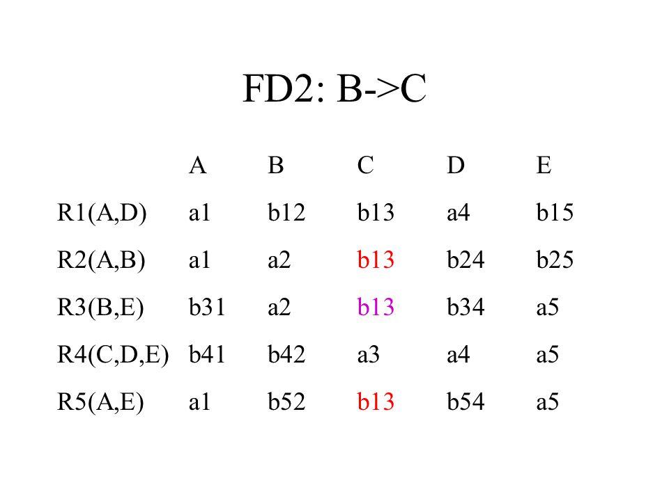 FD2: B->C A B C D E R1(A,D) a1 b12 b13 a4 b15 R2(A,B) a2 b24 b25