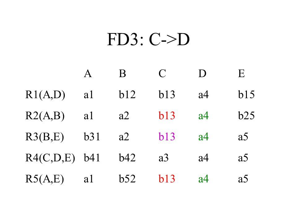 FD3: C->D A B C D E R1(A,D) a1 b12 b13 a4 b15 R2(A,B) a2 b25