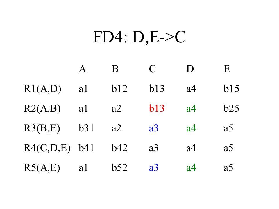 FD4: D,E->C A B C D E R1(A,D) a1 b12 b13 a4 b15 R2(A,B) a2 b25
