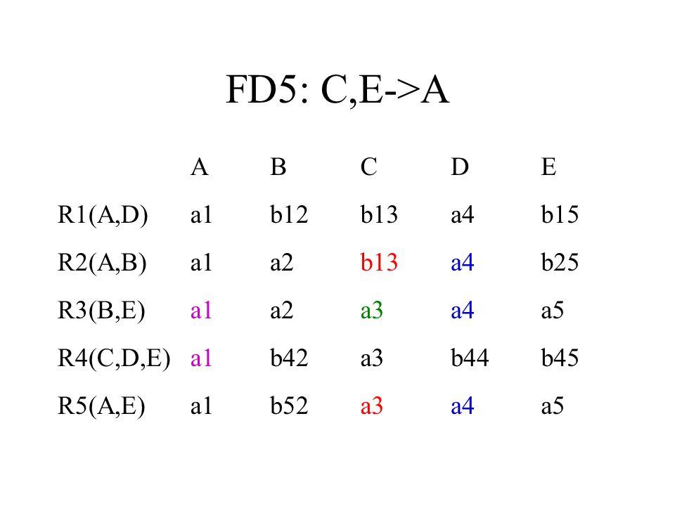 FD5: C,E->A A B C D E R1(A,D) a1 b12 b13 a4 b15 R2(A,B) a2 b25