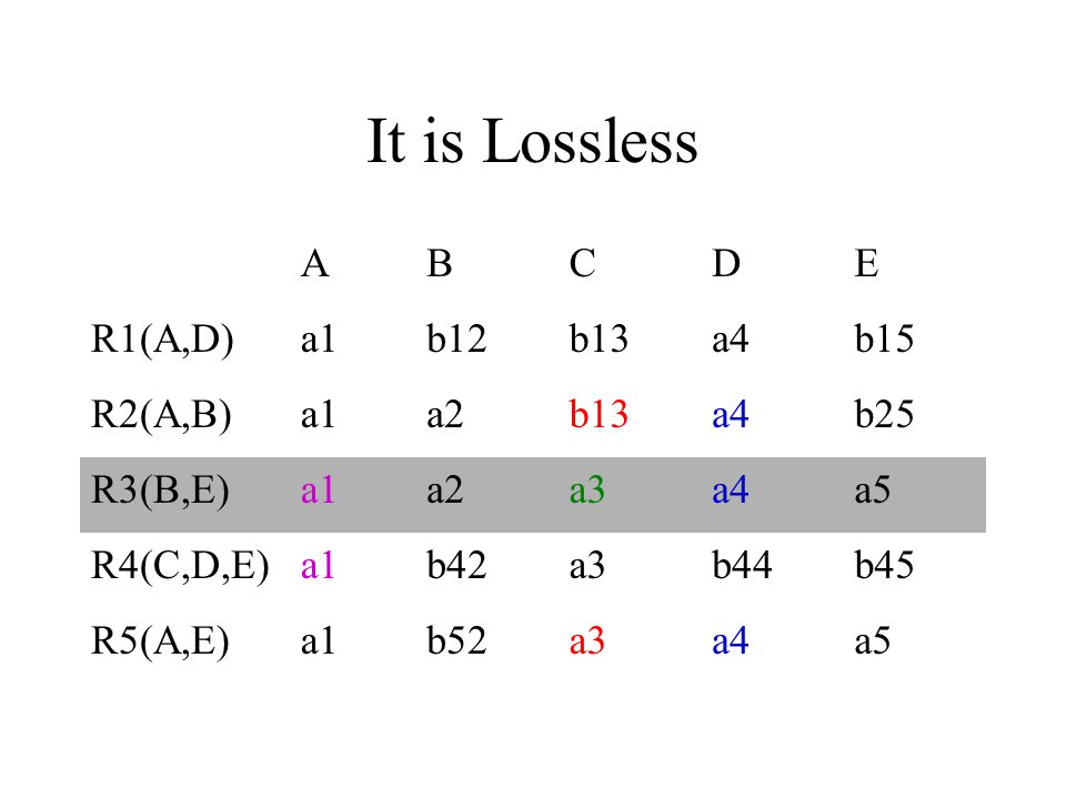 It is Lossless A B C D E R1(A,D) a1 b12 b13 a4 b15 R2(A,B) a2 b25