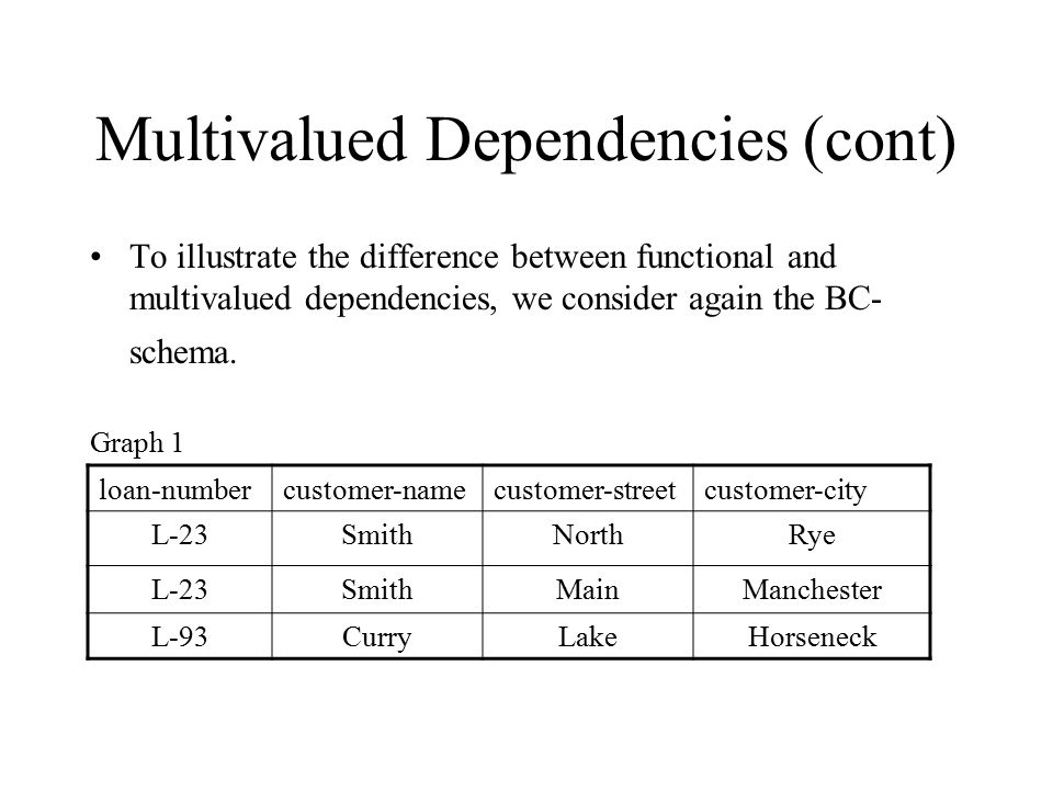 Multivalued Dependencies (cont)
