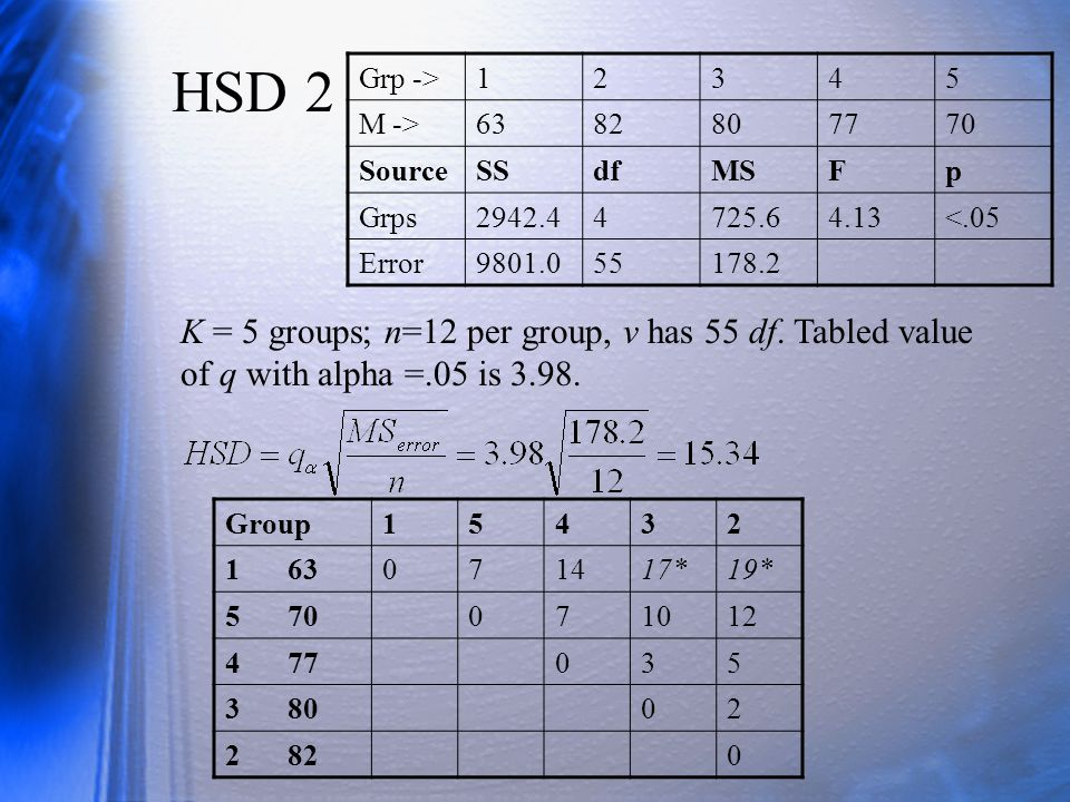 HSD 2 Grp -> 1. 2. 3. 4. 5. M -> 63. 82. 80. 77. 70. Source. SS. df. MS. F. p. Grps.