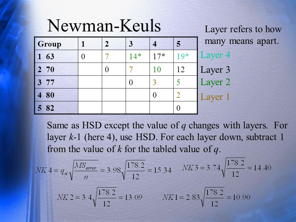 Newman-Keuls Layer refers to how many means apart. Layer 4 Layer 3