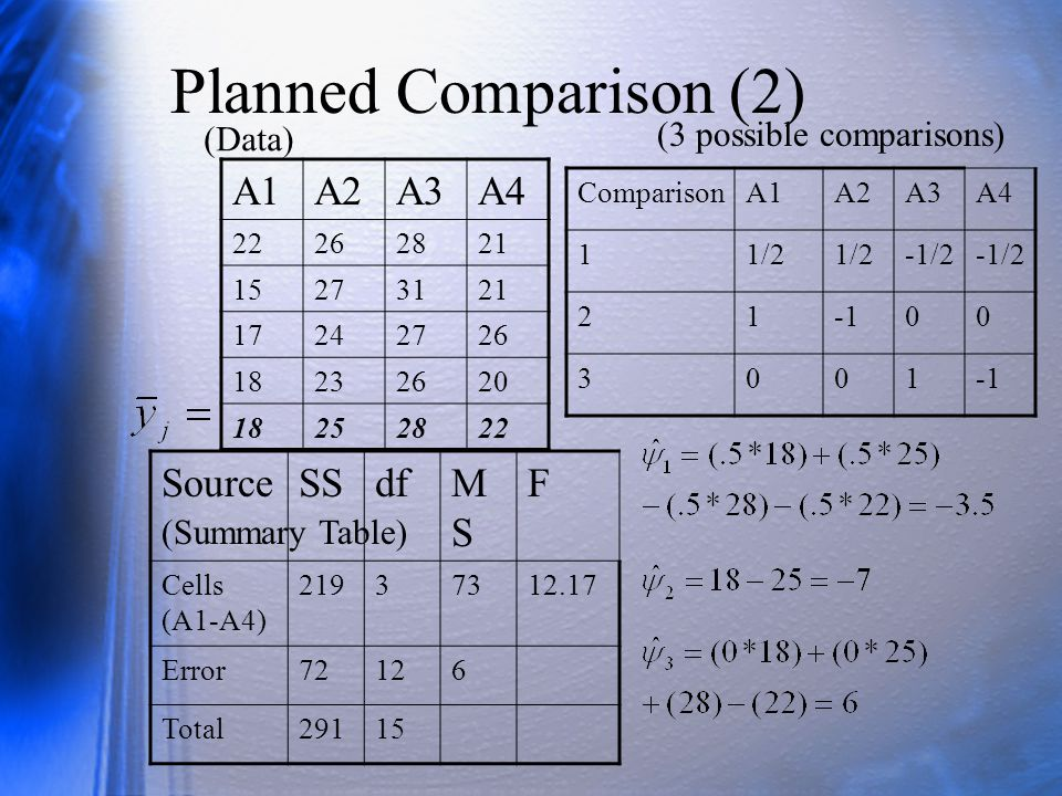 Planned Comparison (2) A1 A2 A3 A4 Source SS df MS F
