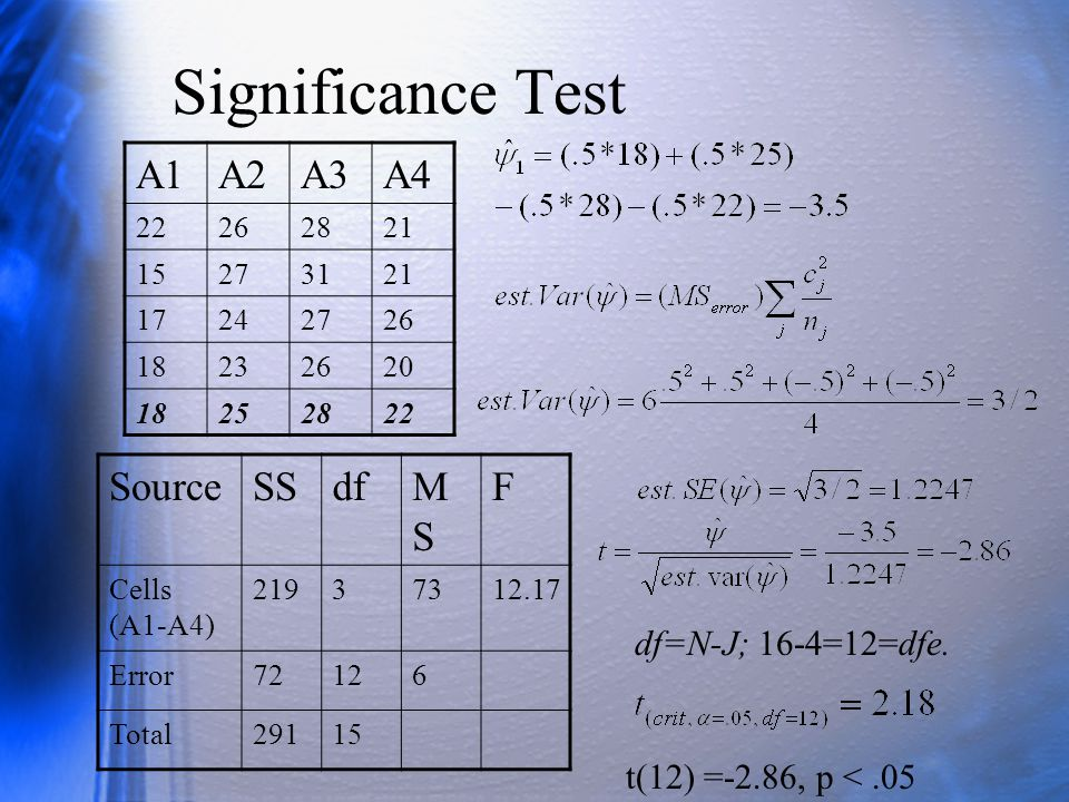 Significance Test A1 A2 A3 A4 Source SS df MS F df=N-J; 16-4=12=dfe.