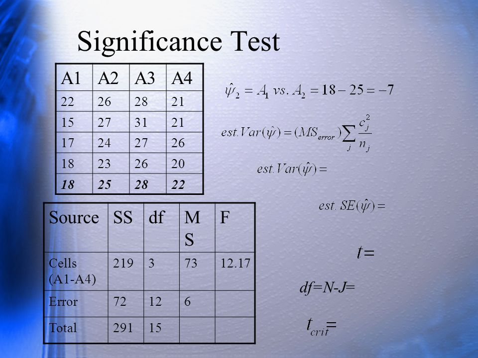 Significance Test A1 A2 A3 A4 Source SS df MS F df=N-J= 22 26 28 21 15