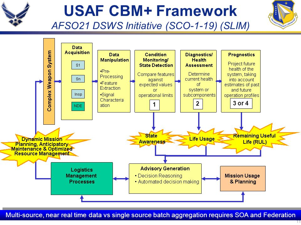 USAF CBM+ Framework AFSO21 DSWS Initiative (SCO-1-19) (SLIM)