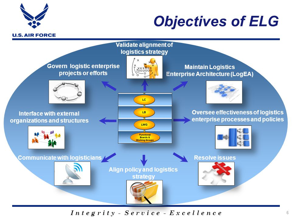 Objectives of ELG Validate alignment of logistics strategy