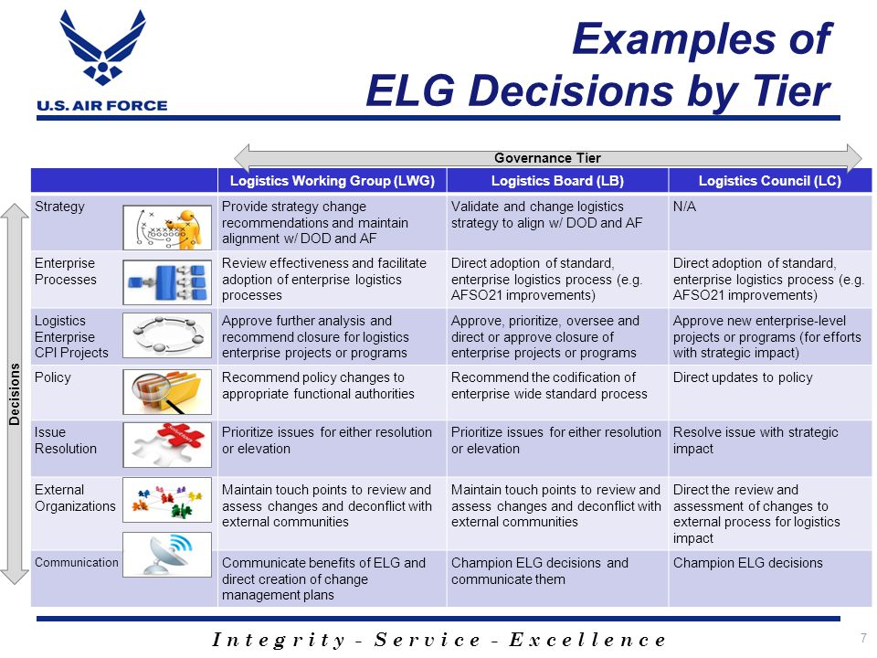 Logistics Working Group (LWG) Logistics Council (LC)