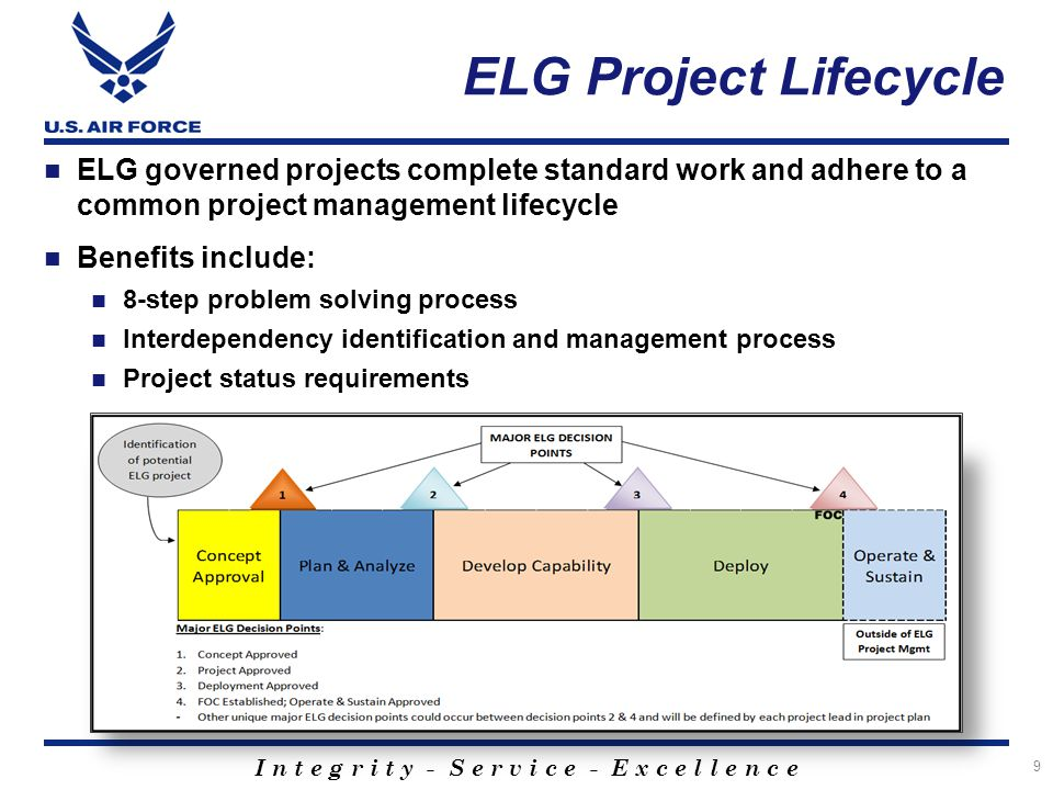ELG Project Lifecycle ELG governed projects complete standard work and adhere to a common project management lifecycle.