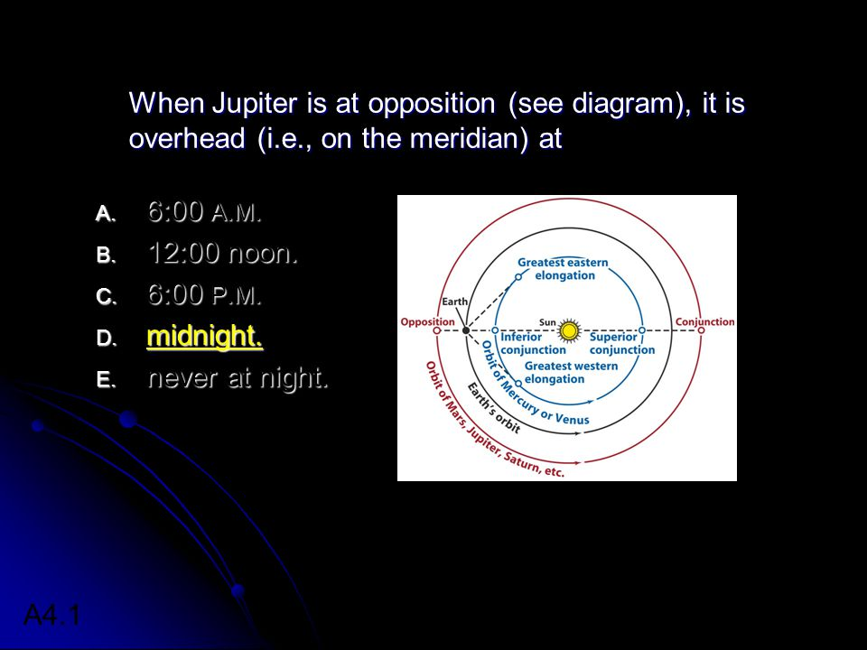 When Jupiter is at opposition (see diagram), it is overhead (i. e