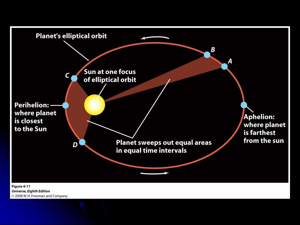 Figure 4-11 Kepler's First and Second Laws