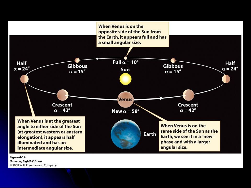 Figure 4-14 The Changing Appearance of Venus Explained in a Heliocentric Model