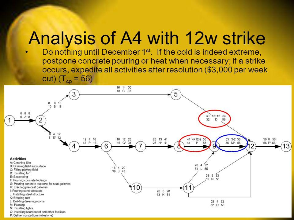 Analysis of A4 with 12w strike