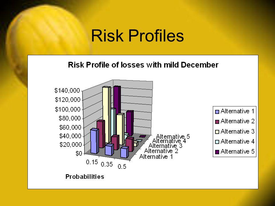 Risk Profiles
