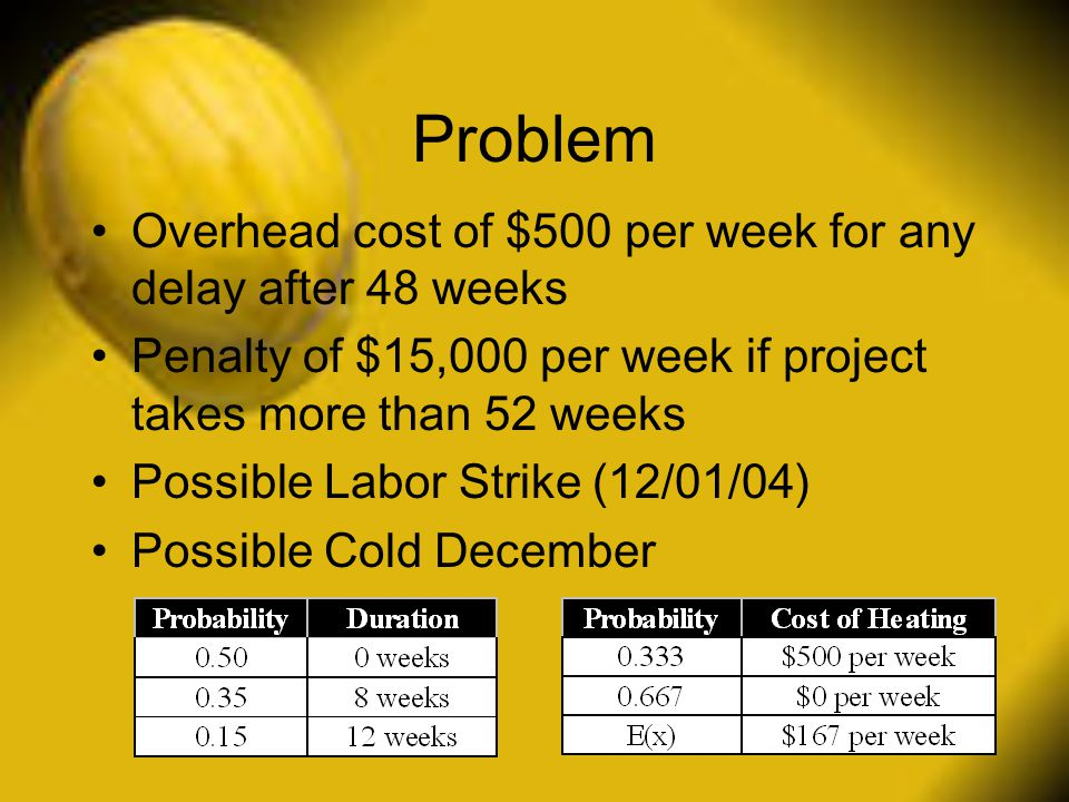 Problem Overhead cost of $500 per week for any delay after 48 weeks