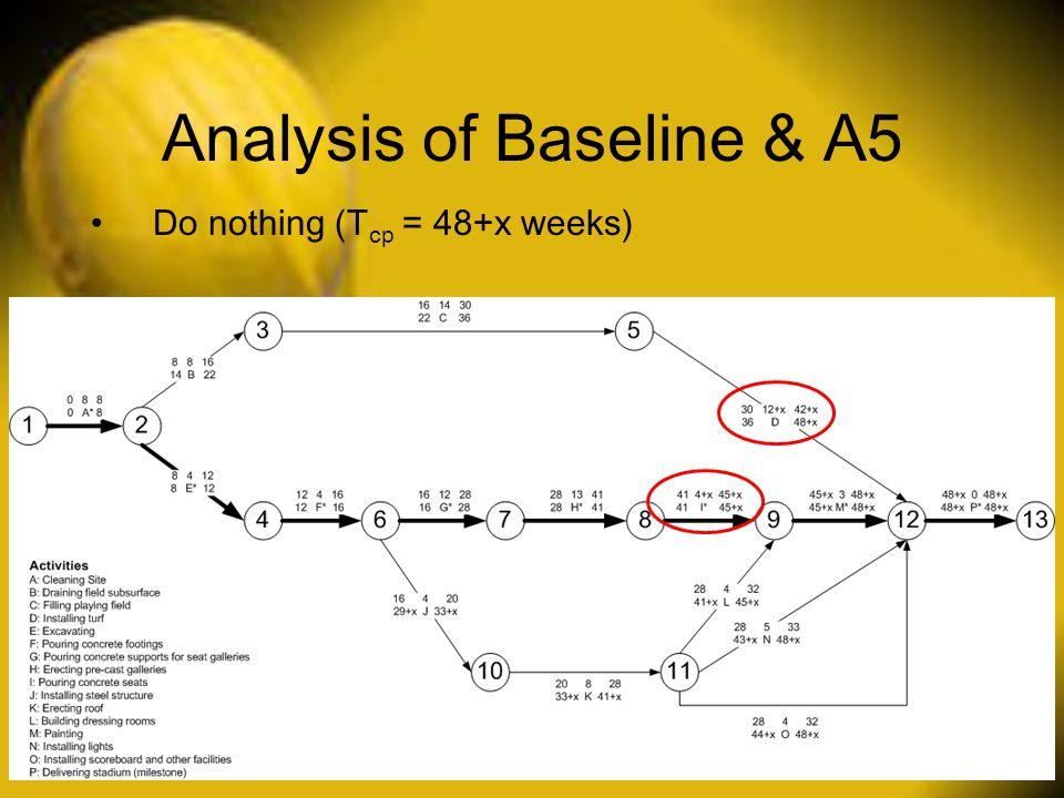 Analysis of Baseline & A5