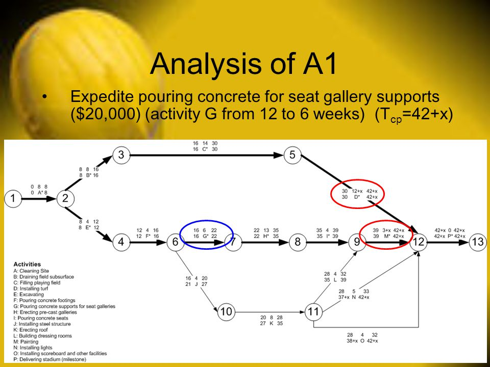 Analysis of A1 Expedite pouring concrete for seat gallery supports ($20,000) (activity G from 12 to 6 weeks) (Tcp=42+x)