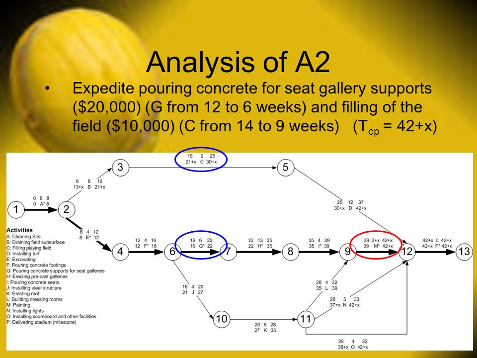 Analysis of A2