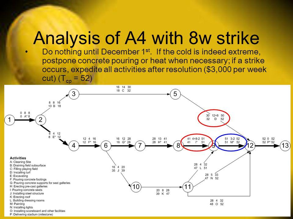Analysis of A4 with 8w strike