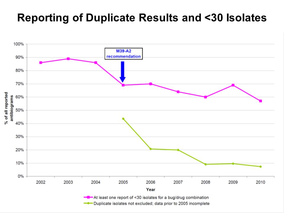 Reporting of Duplicate Results and <30 Isolates