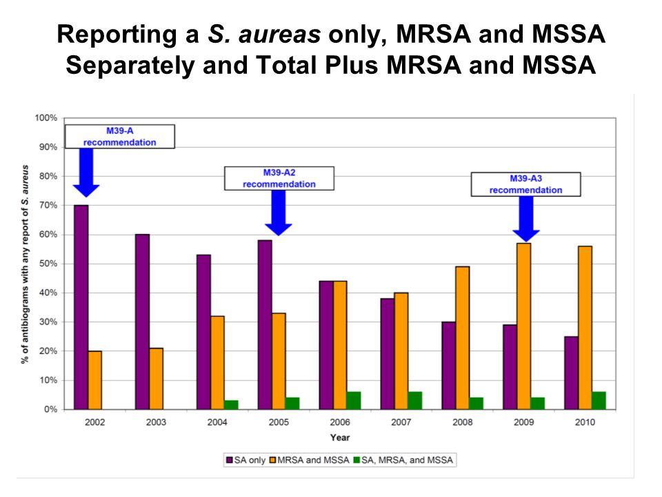 Reporting a S. aureas only, MRSA and MSSA Separately and Total Plus MRSA and MSSA