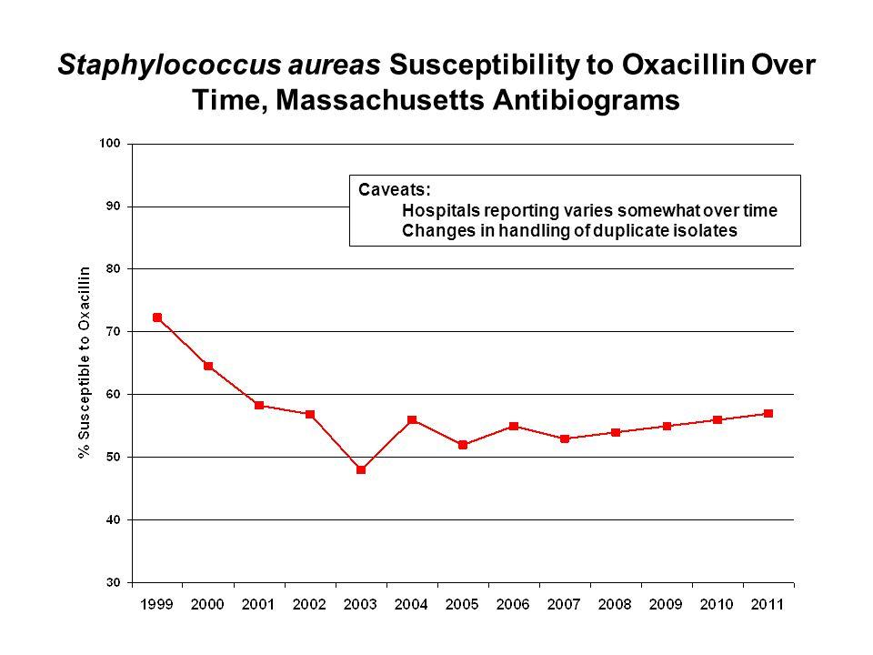 Staphylococcus aureas Susceptibility to Oxacillin Over Time, Massachusetts Antibiograms