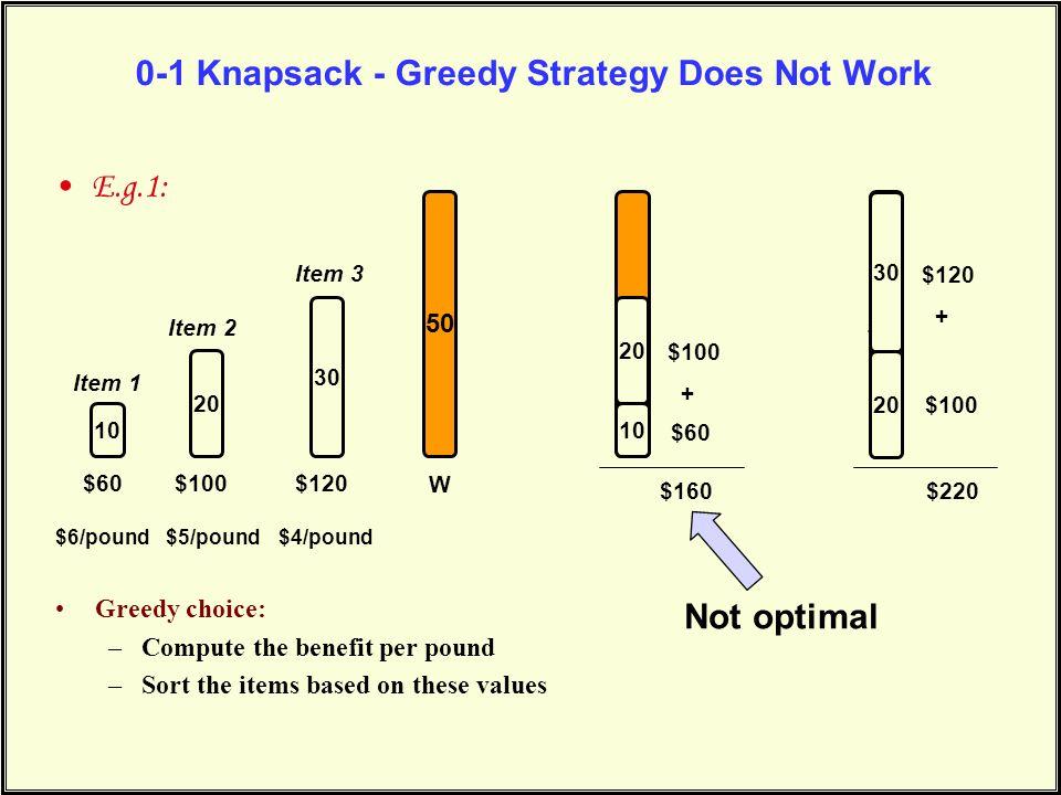 0-1 Knapsack - Greedy Strategy Does Not Work