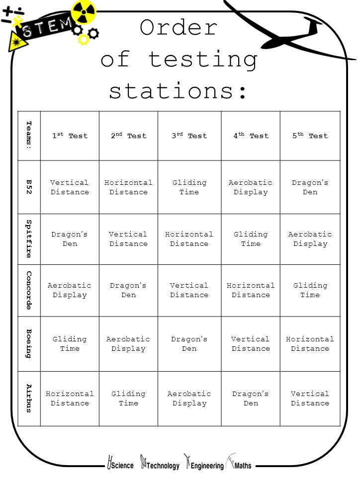 Order of testing stations: