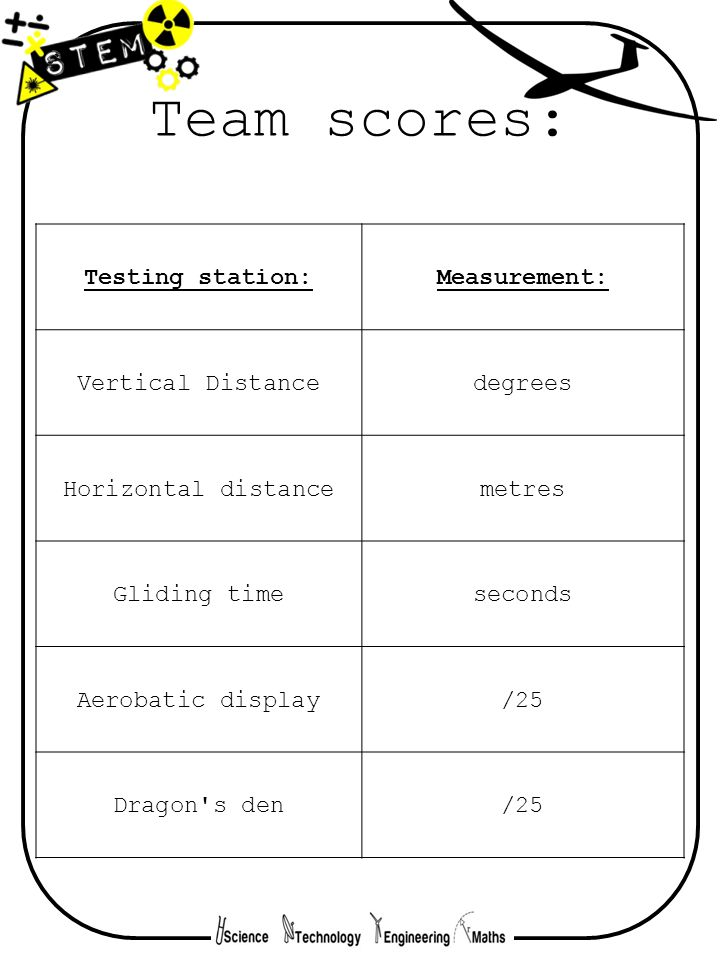 Team scores: Testing station: Measurement: Vertical Distance degrees