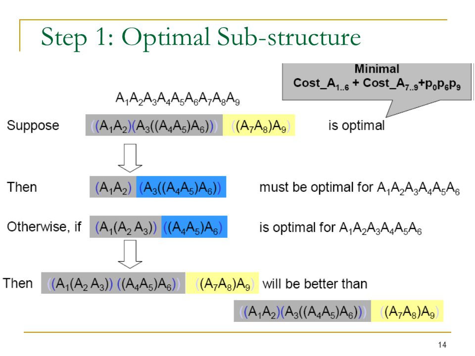 Step 1: Optimal Sub-structure