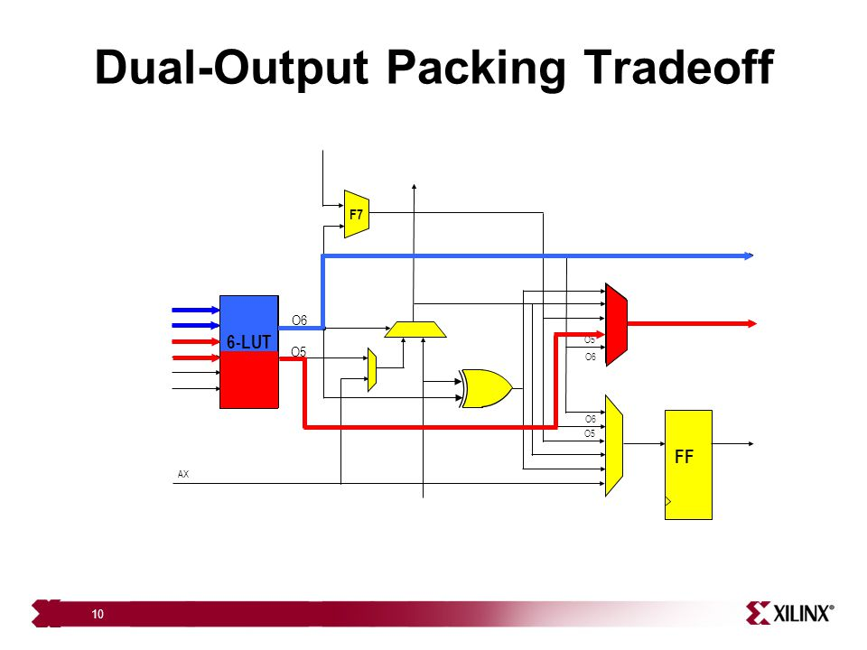 Dual-Output Packing Tradeoff