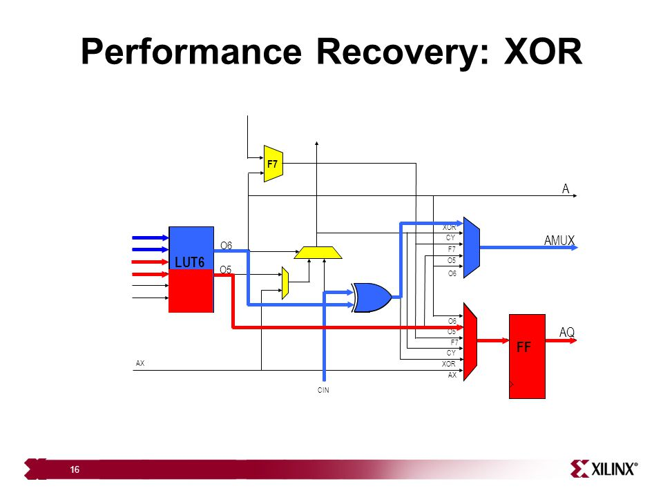 Performance Recovery: XOR