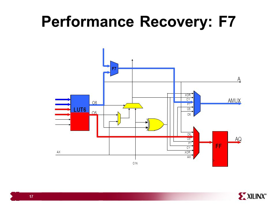 Performance Recovery: F7