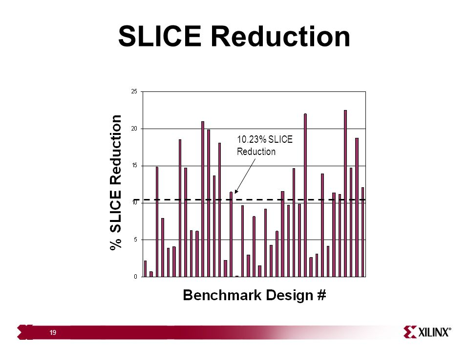 SLICE Reduction 10.23% SLICE Reduction