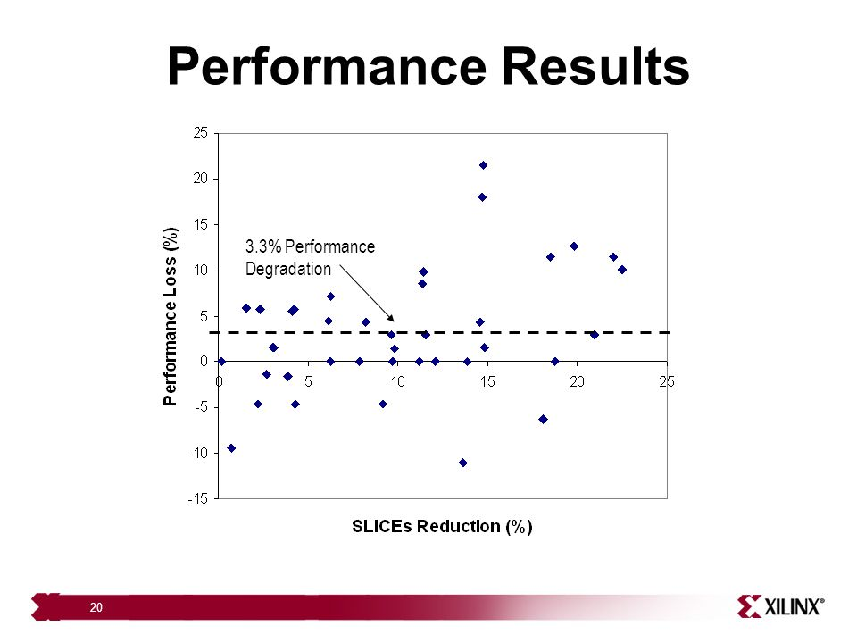 Performance Results 3.3% Performance Degradation