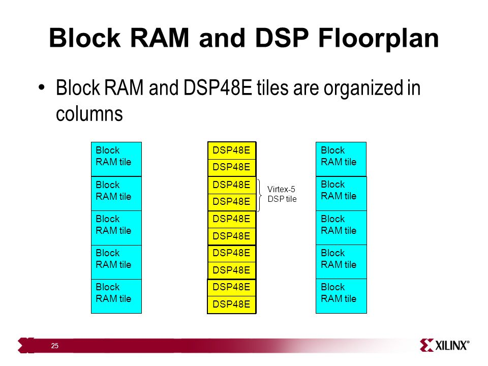Block RAM and DSP Floorplan