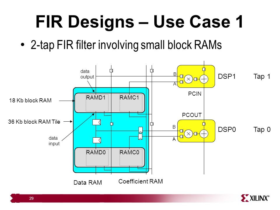 FIR Designs – Use Case 1 2-tap FIR filter involving small block RAMs