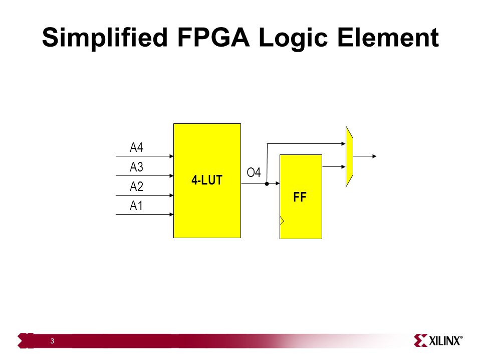 Simplified FPGA Logic Element