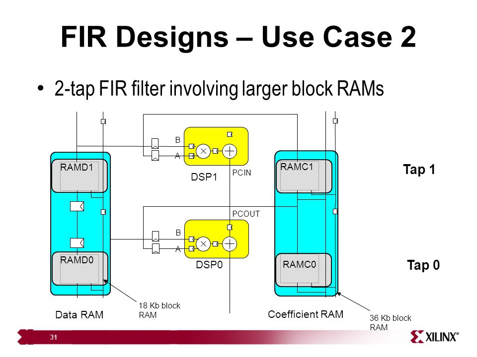 FIR Designs – Use Case 2 2-tap FIR filter involving larger block RAMs