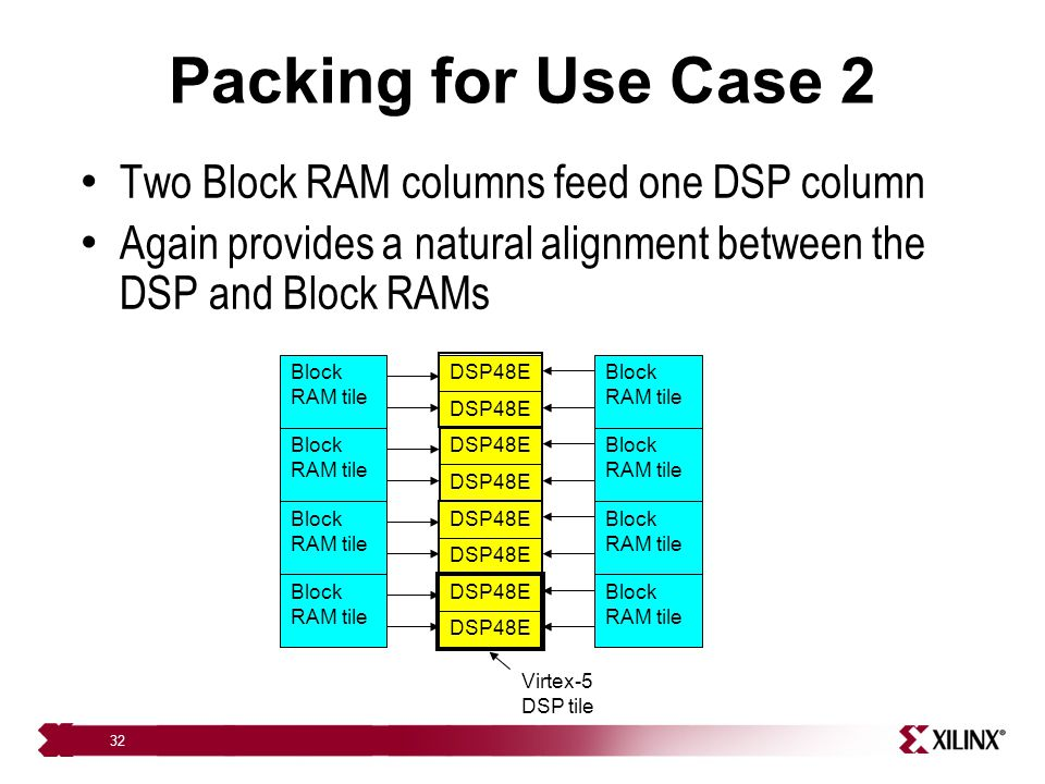 Packing for Use Case 2 Two Block RAM columns feed one DSP column