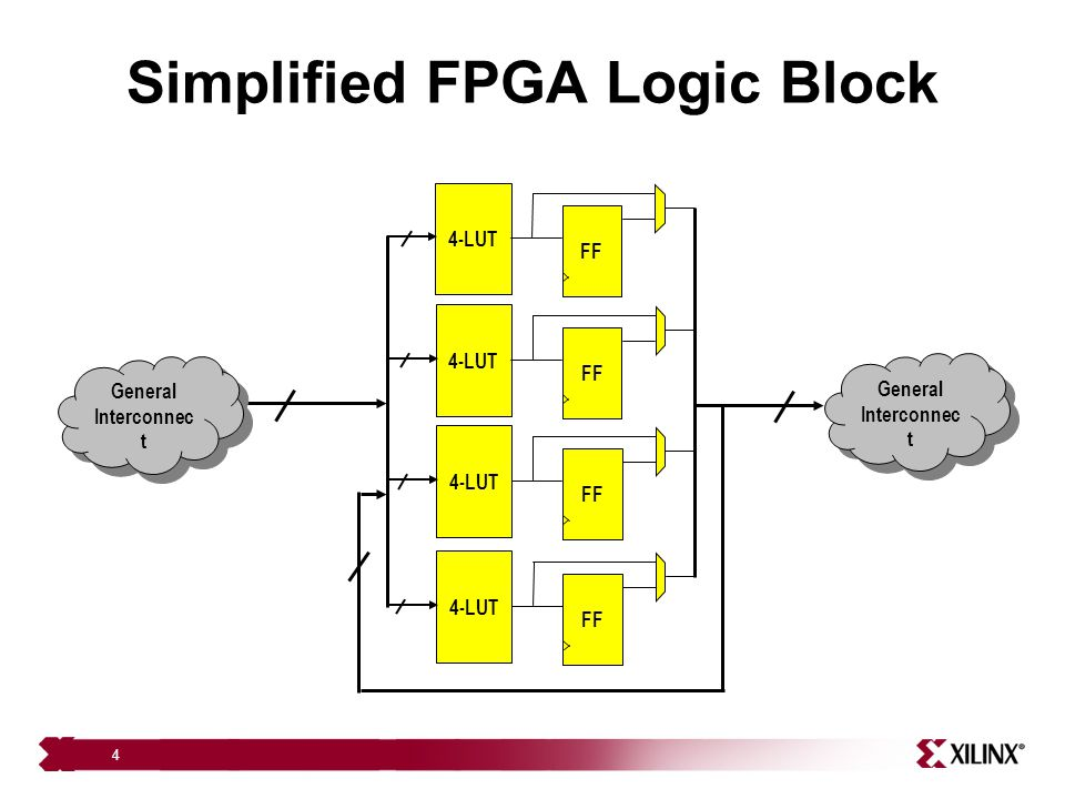 Simplified FPGA Logic Block