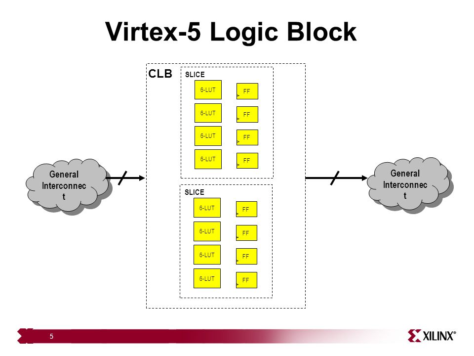 Virtex-5 Logic Block CLB General Interconnect General Interconnect