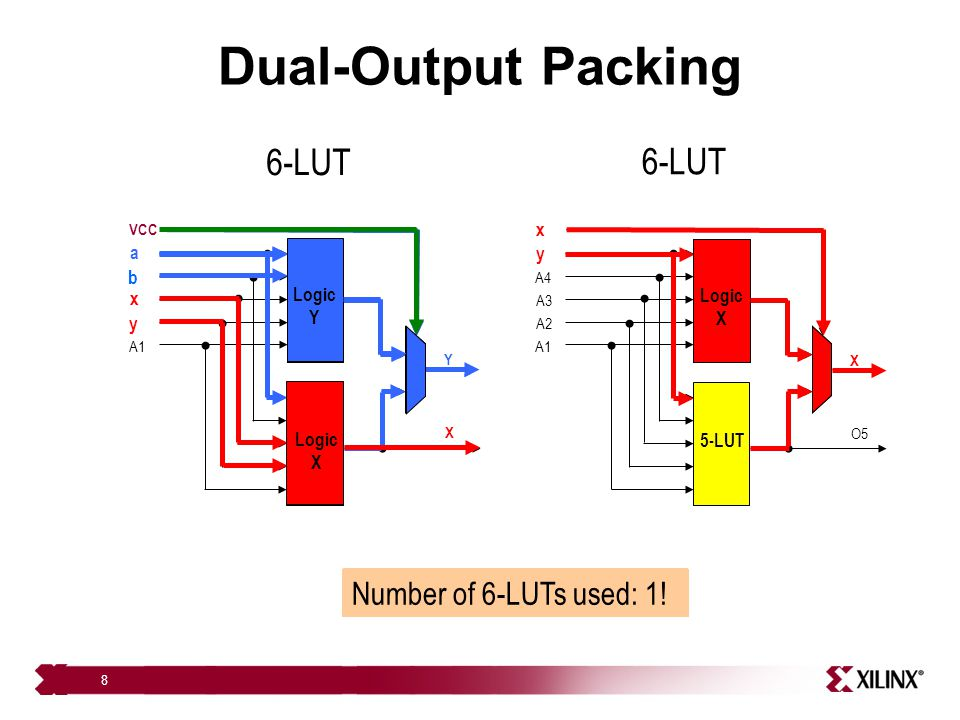 Dual-Output Packing 6-LUT 6-LUT Number of 6-LUTs used: 2