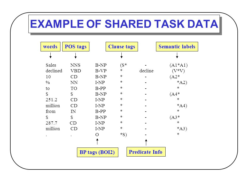 EXAMPLE OF SHARED TASK DATA