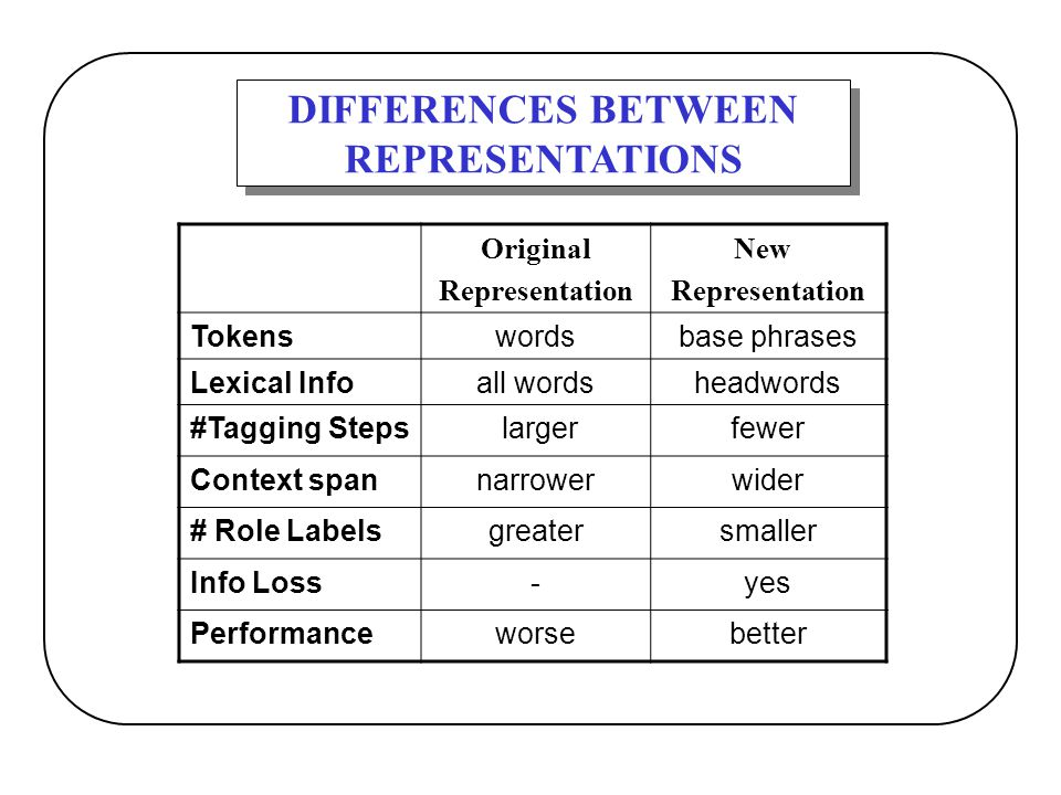 DIFFERENCES BETWEEN REPRESENTATIONS