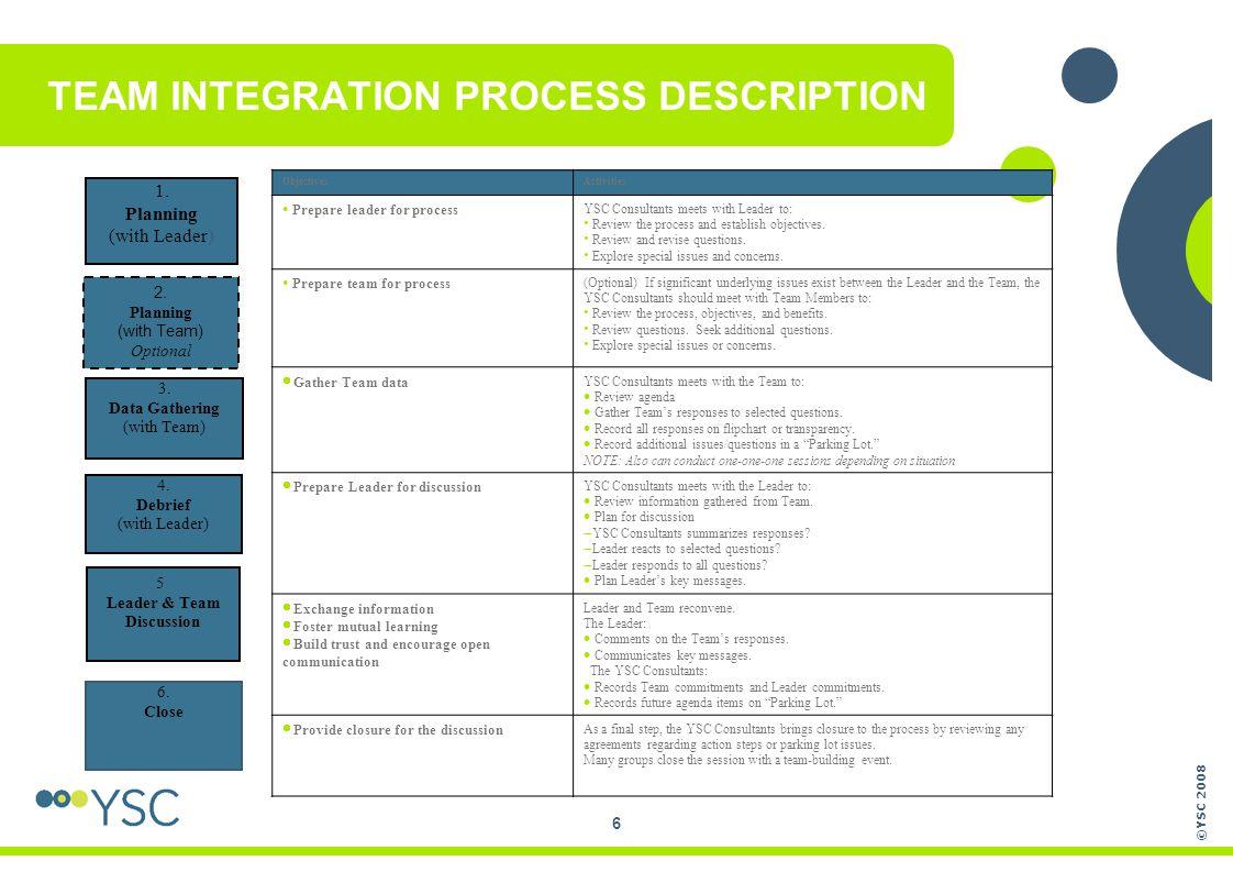 TEAM INTEGRATION PROCESS DESCRIPTION