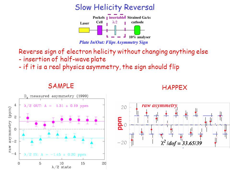Slow Helicity Reversal