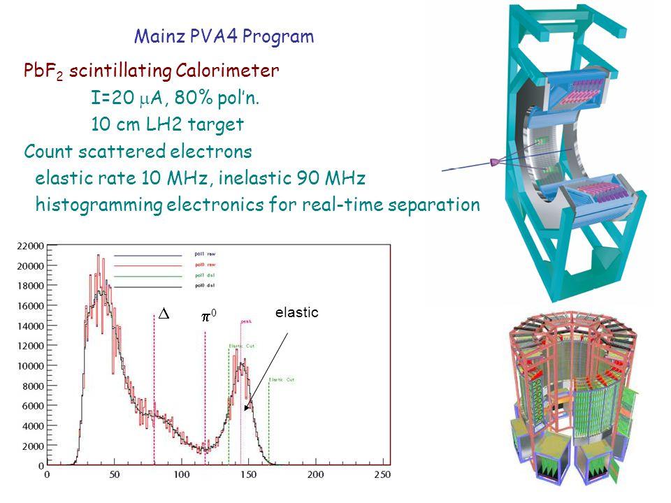 PbF2 scintillating Calorimeter I=20 mA, 80% pol'n. 10 cm LH2 target